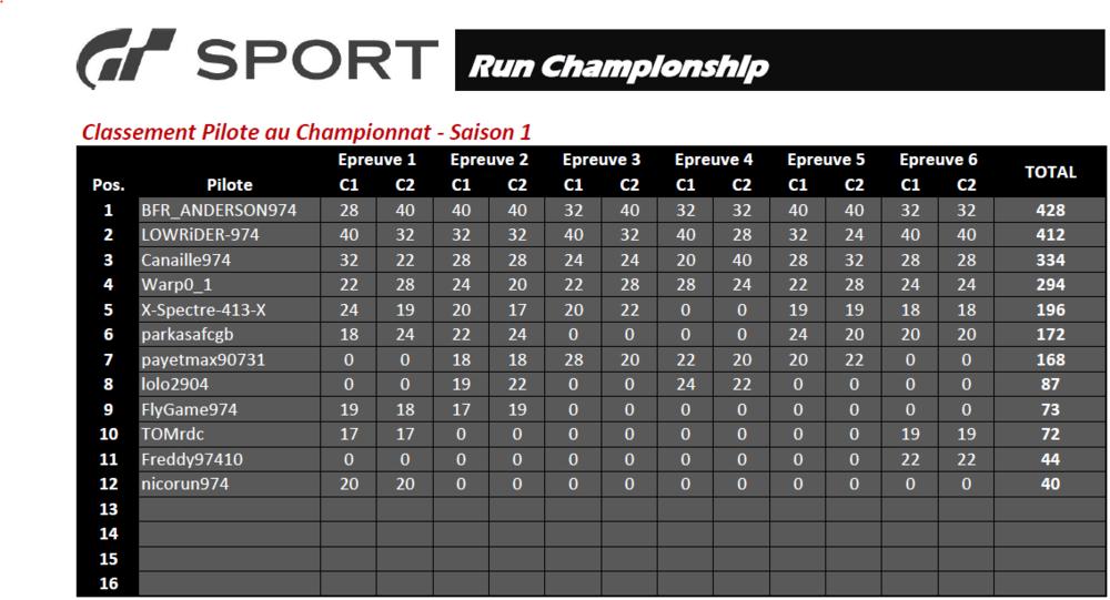 Classement Championnat - Saison 1.PNG